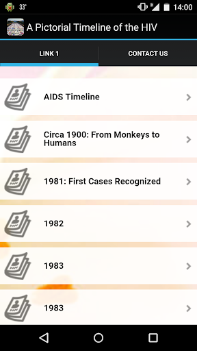 Pictorial Timeline of the HIV