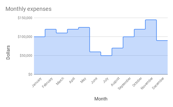 Stepped area chart of monthly expenses