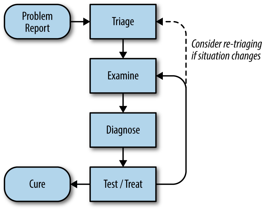 A process for troubleshooting.