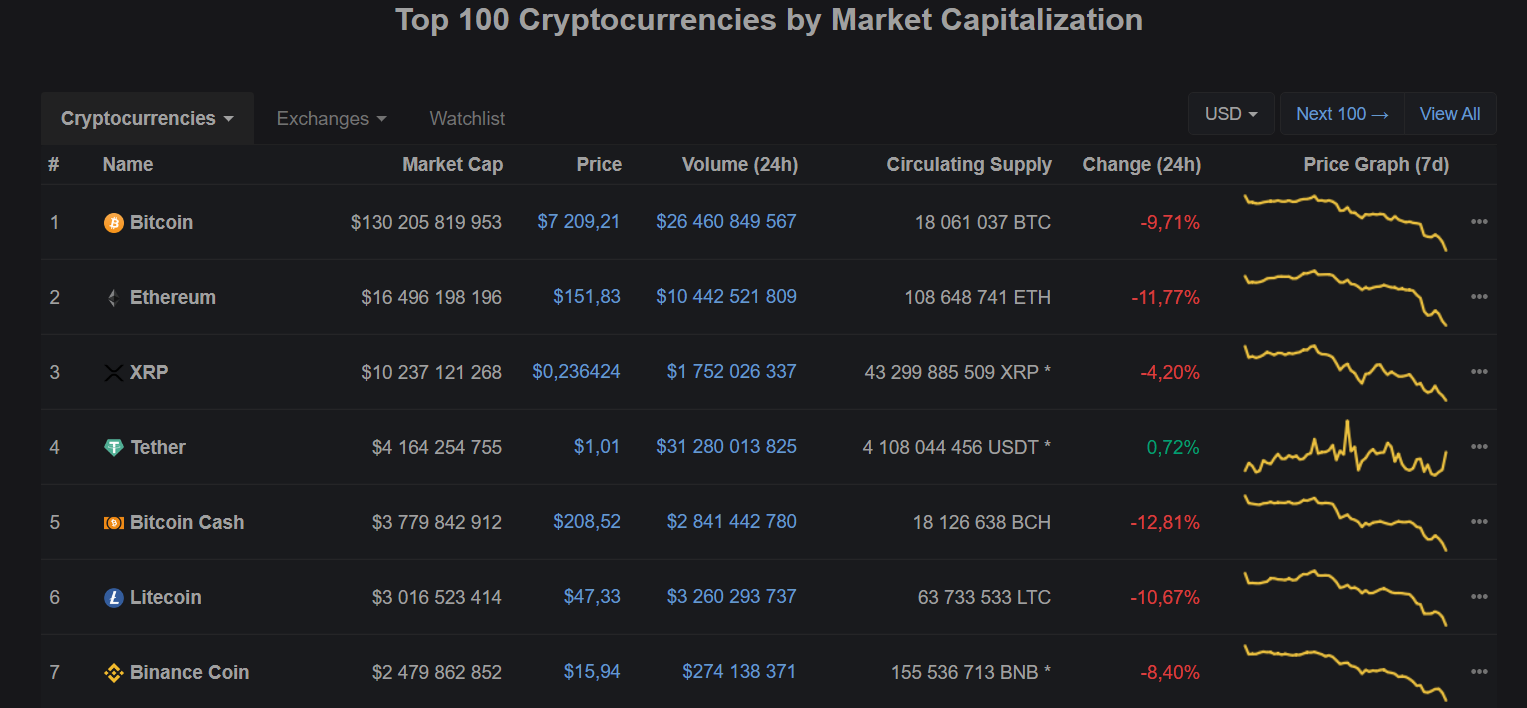 CoinMarketCap homepage displays a list of cryptocurrency coins by market cap