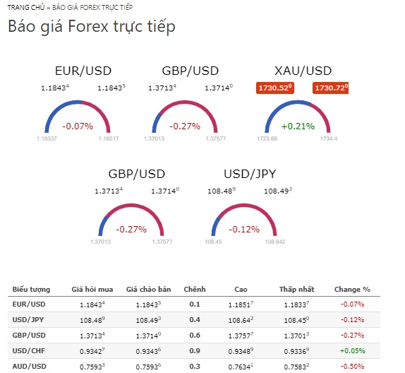 Ứng dụng báo giá Forex