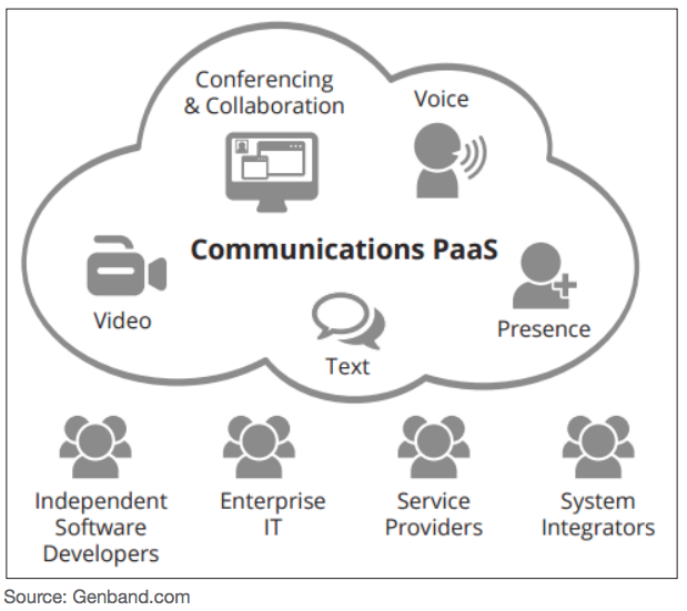 CPaaS stands for communications platform as a service