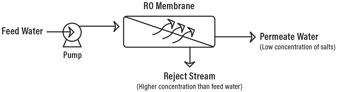 Ro Membrane 1