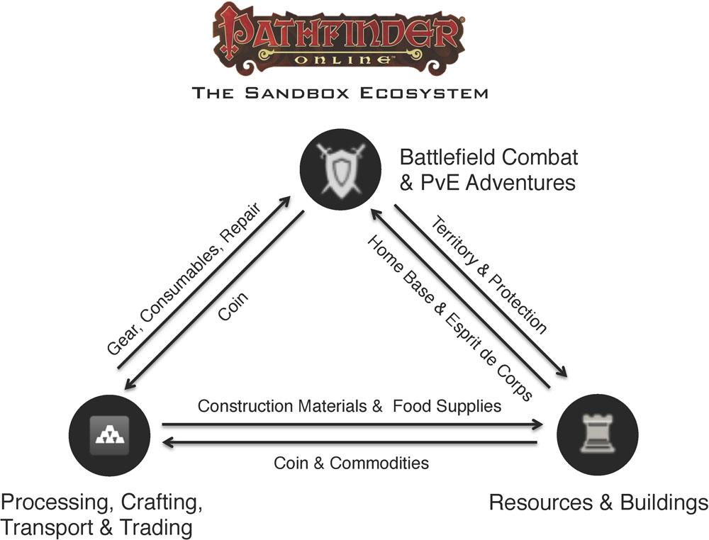 SandboxExosystemPathfinderOnline
