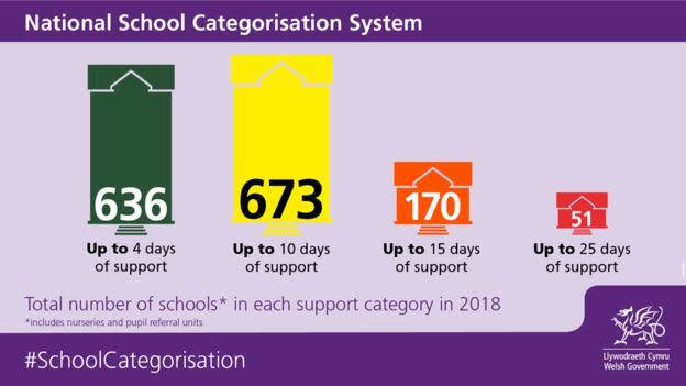 Schools receive their 2019 colour codes