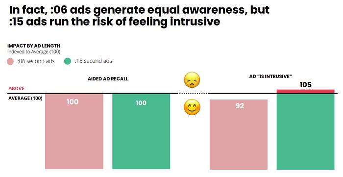 Gráfico de estudo de impacto de vídeo