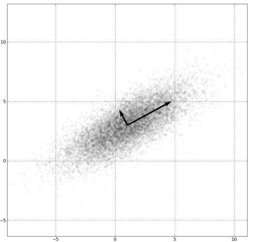eigenvector_decorrelation