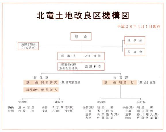 水土里ネットほくりゅう・組織図 2016