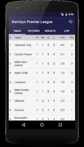 Scores Premier League 2015 16