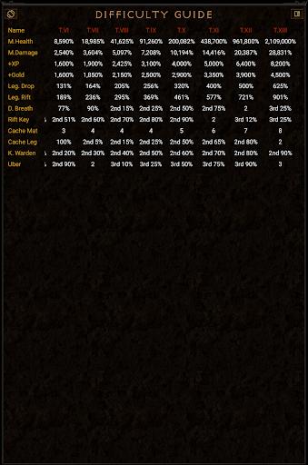 Adventurer Guide for Diablo 3 1.31 screenshots 21