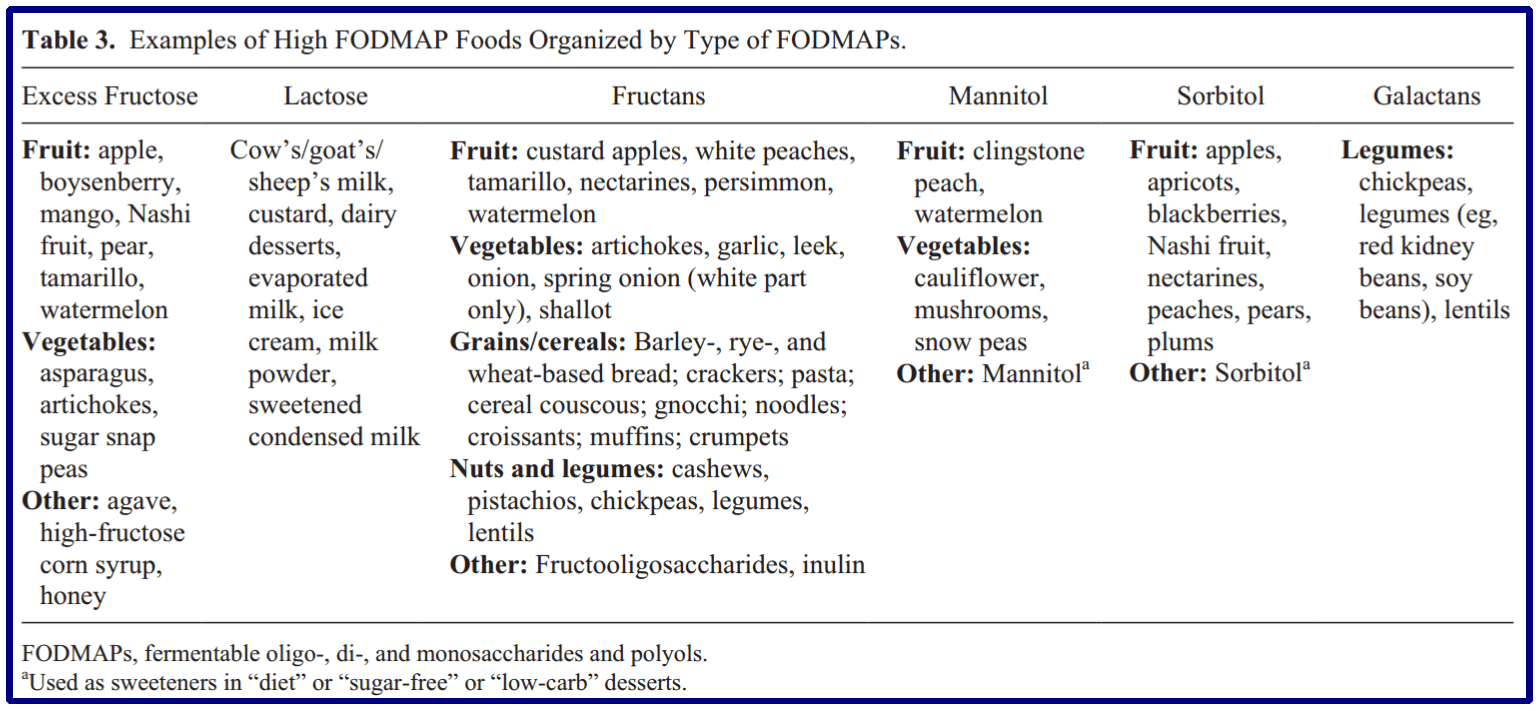 mucus in stool with ibs: low fodmap