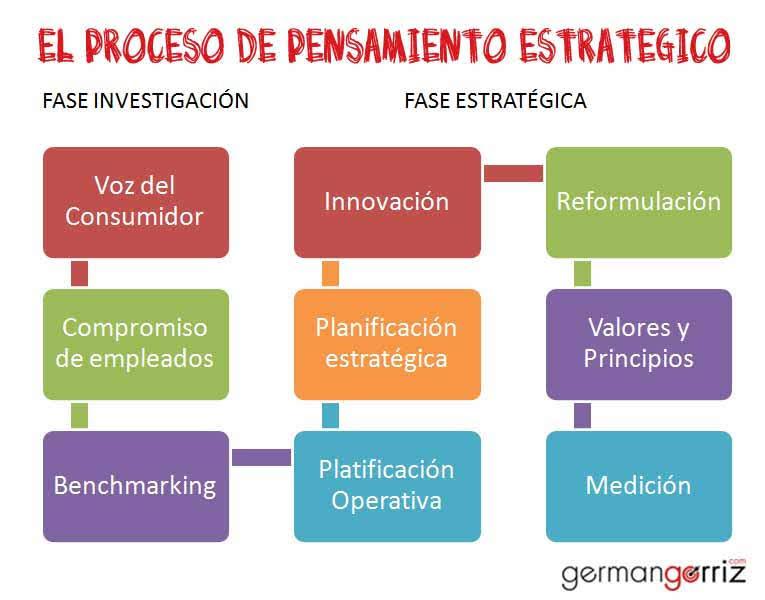 proceso-pensamiento-estrategico-germangorriz