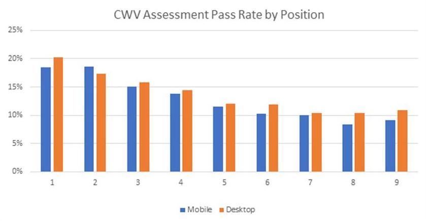 Зависимость позиций от Core web vitals