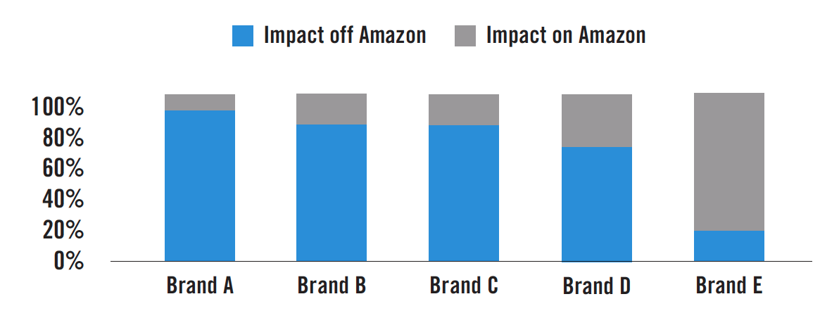 Amazon Display (AMG) Marketing Impact. Source: Analytic Partners ROI Genome