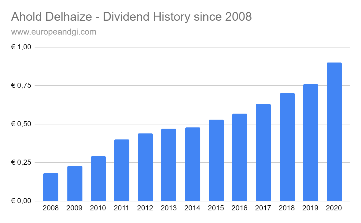 Ahold Delhaize Dividend History 2008 - 2020