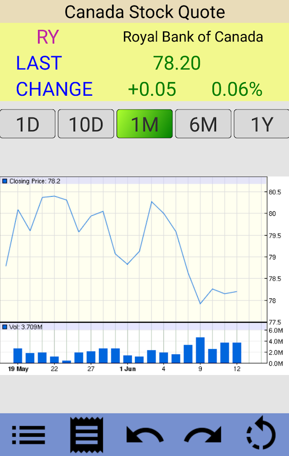 Stocks  Canada Stock Quotes  Android Apps on Google Play