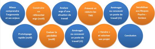 thèmes abordés académie ergo formation région centre