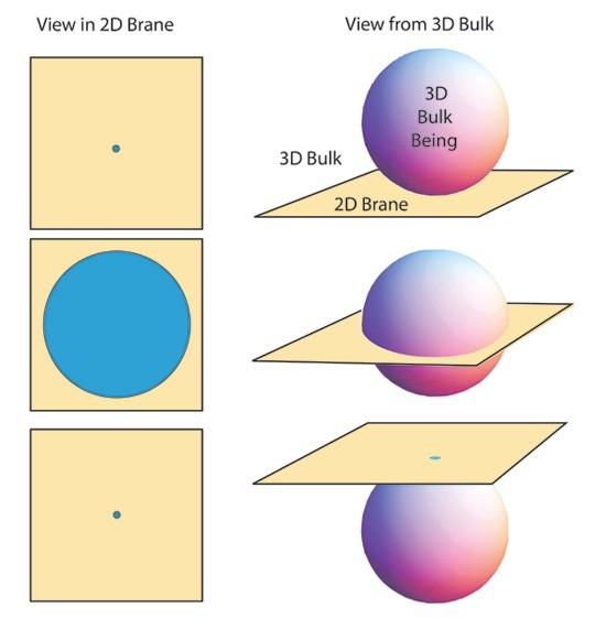 3d-sphere-2d-plane.jpeg