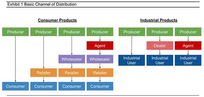 boulder distribution company