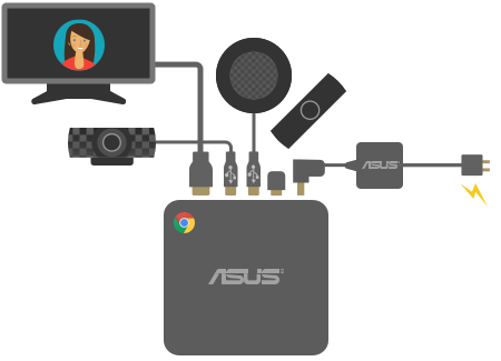 Configuration of Chromebox for meetings