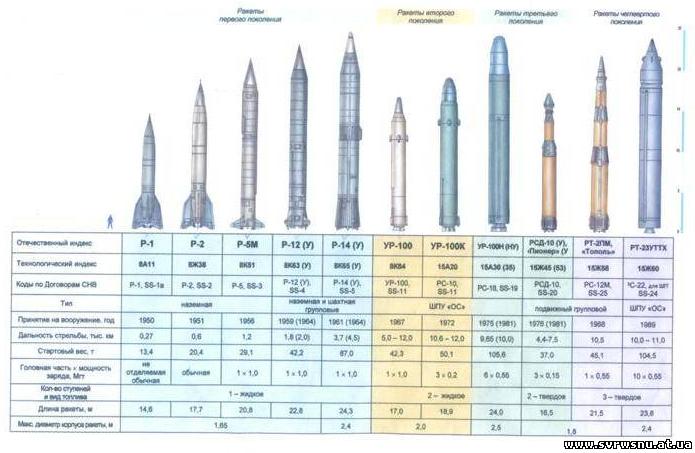 Ракеты 4-х поколений, которые в разное время стояли на вооружении 43 РА