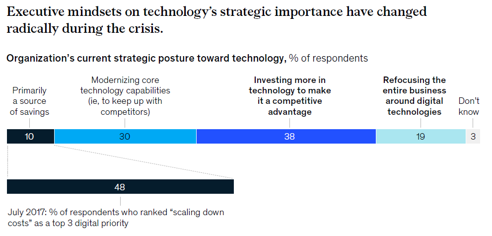 Executive mindsets on technology's and digitalization's strategic importance have changed radically during the crisis
