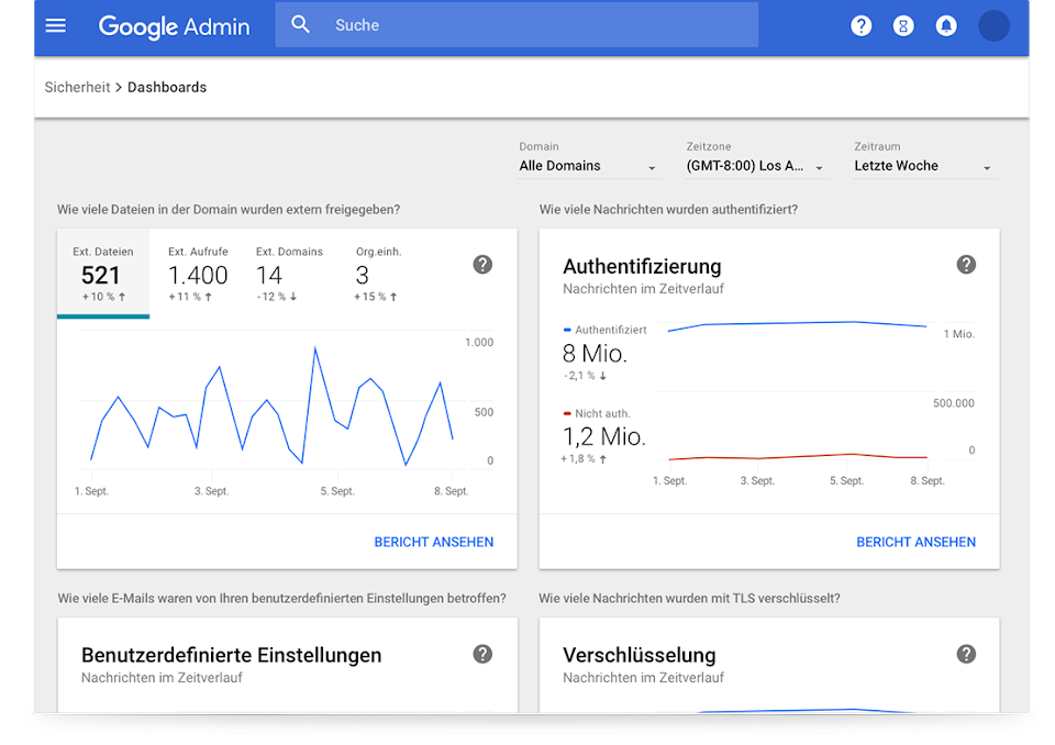 Sicherheits-Dashboards für die Google Workspace
