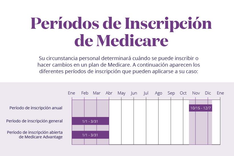 Períodos de inscripción de Medicare