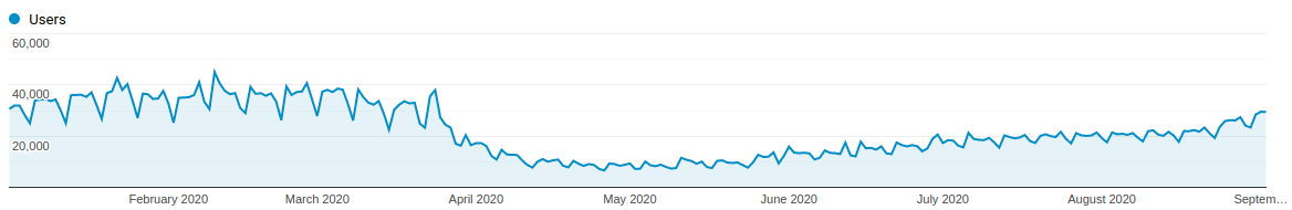 A graph showing users on public transport websites. There is a large drop in March 2020 and then it slowly rises back by September 2020.