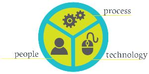 People Process Techonology impact profitability