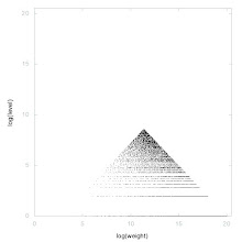 Photo: Decomposition into weight × level + jump of A106564