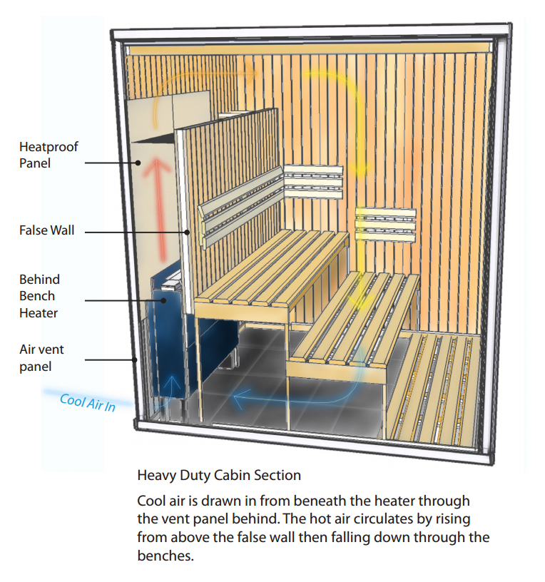 3030 Sauna Cabin BB internal visual with text.jpg