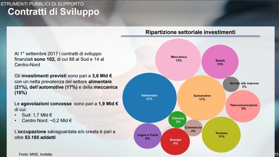 Industria 4.0 - contratti di sviluppo