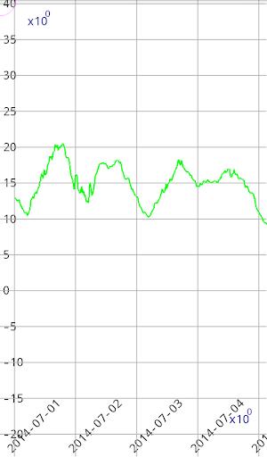 CSVデータグラファ