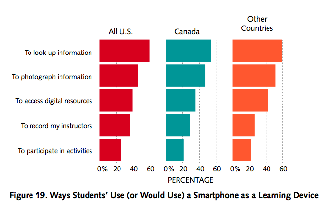 Ways Students Use a Smartphone as a Learning Device, Why You Need an Academic Library Mobile App