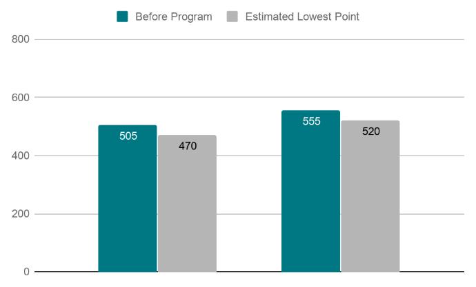 Debt Settlement Credit Score Impact Poor Credit