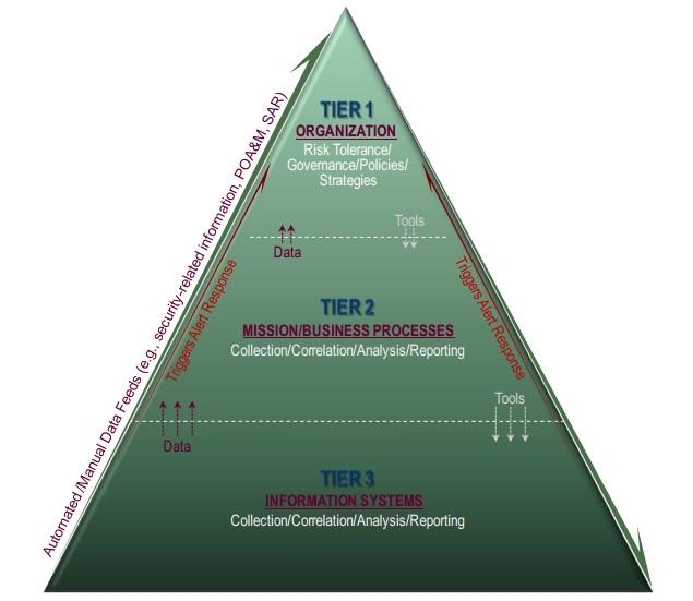 DIARMF - Continuous Monitoring