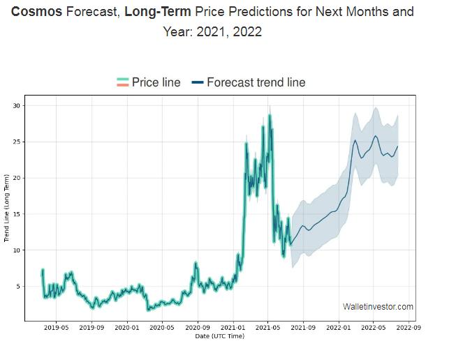 Cosmos Price Prediction 2021-2022 5