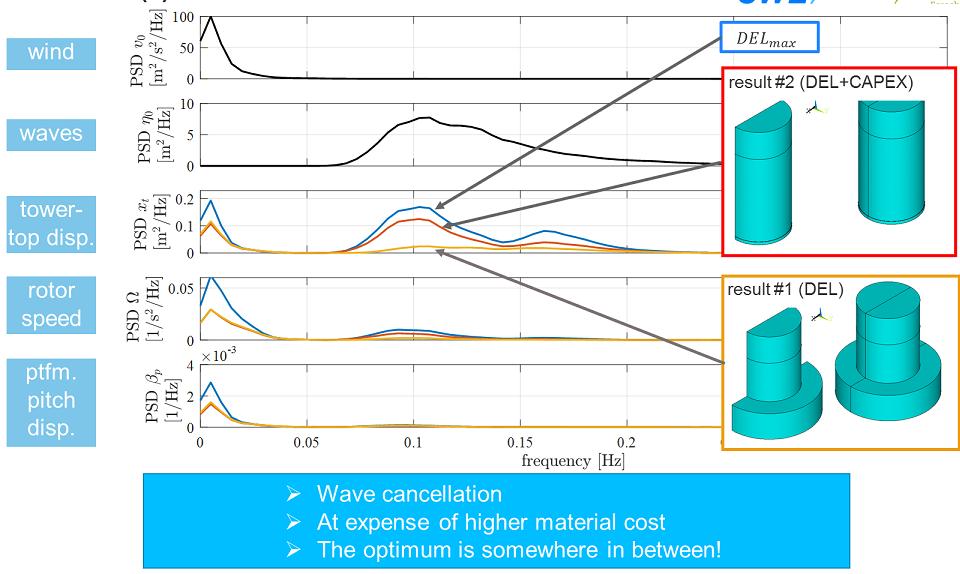 ANSYS – Результаты оптимизации платформы бесфундаментного ветряка