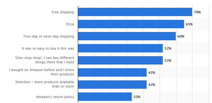Graph depicting stats on reasons why people use Amazon.