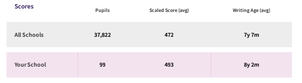 Alice Smith scores against All schools scores