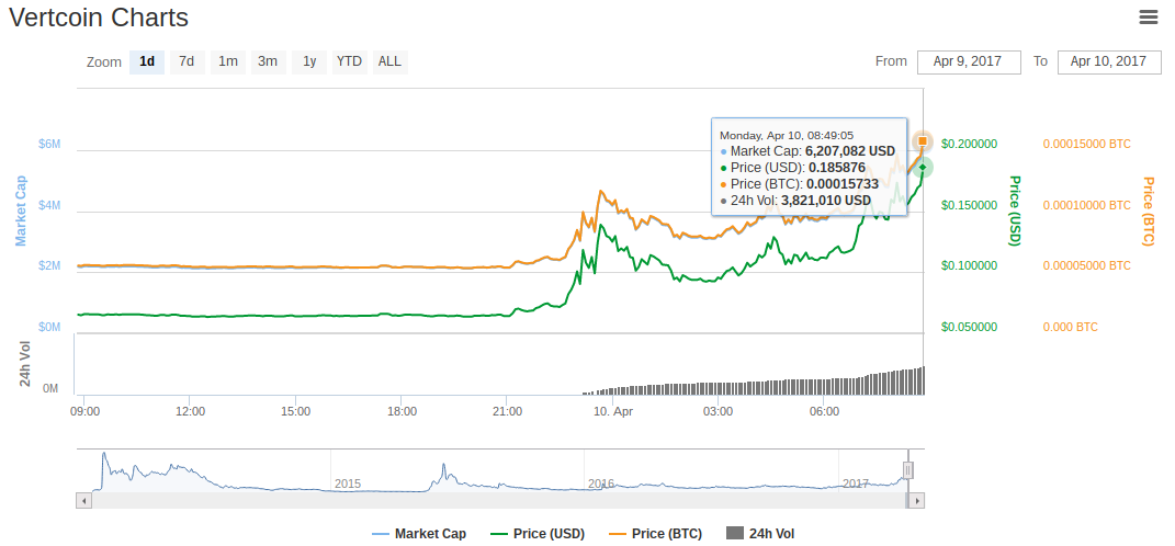 Vertcoin Charts