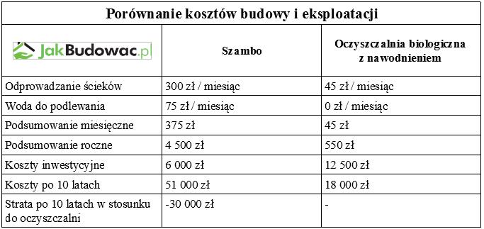 Porównanie kosztów budowy i eksploatacji