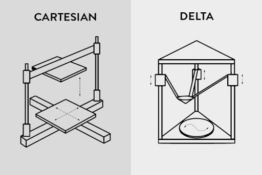 Anatomy Of A 3d Printer How Does A 3d Printer Work Matterhackers