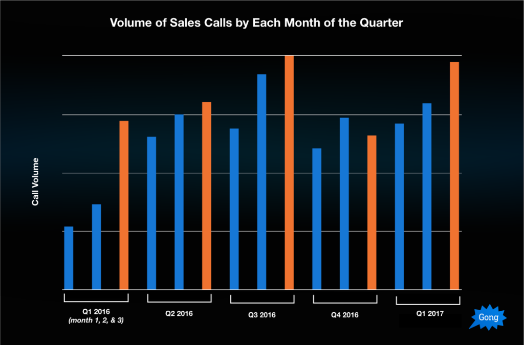 graph of quantity of sales calls that reps make in the beginning versus late in the year.
