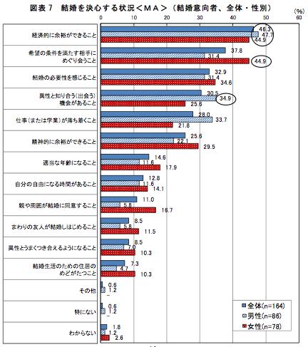 図表7 結婚を決心する状況<MA> (結婚意向者、全体・性別)