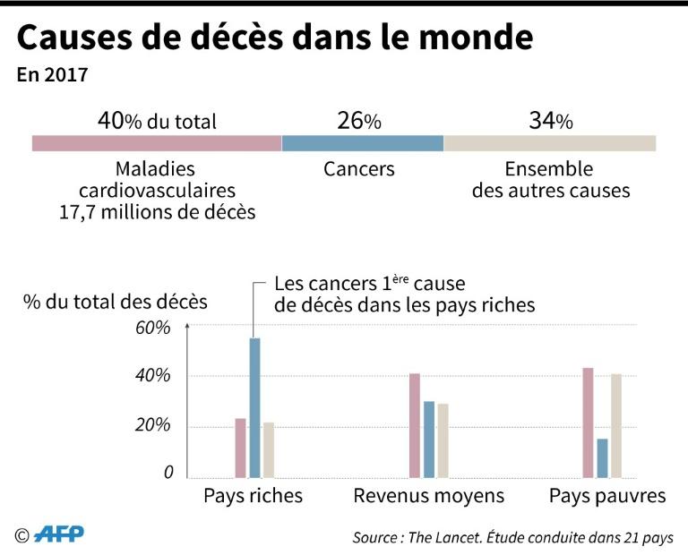 Santé : le cancer, principale cause de mortalité dans les pays riches