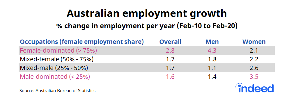 """Table titled """"Australian employment growth."""""""