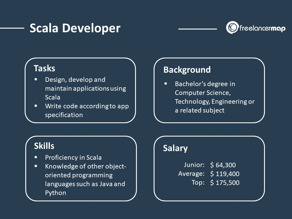 Role overview of a Scala developer - responsibilities, skills, background and salary