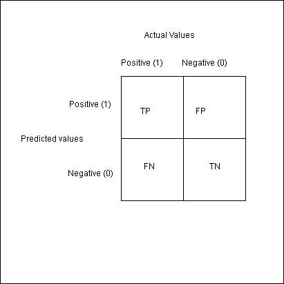 Data Science Interview - Confusion Matrix